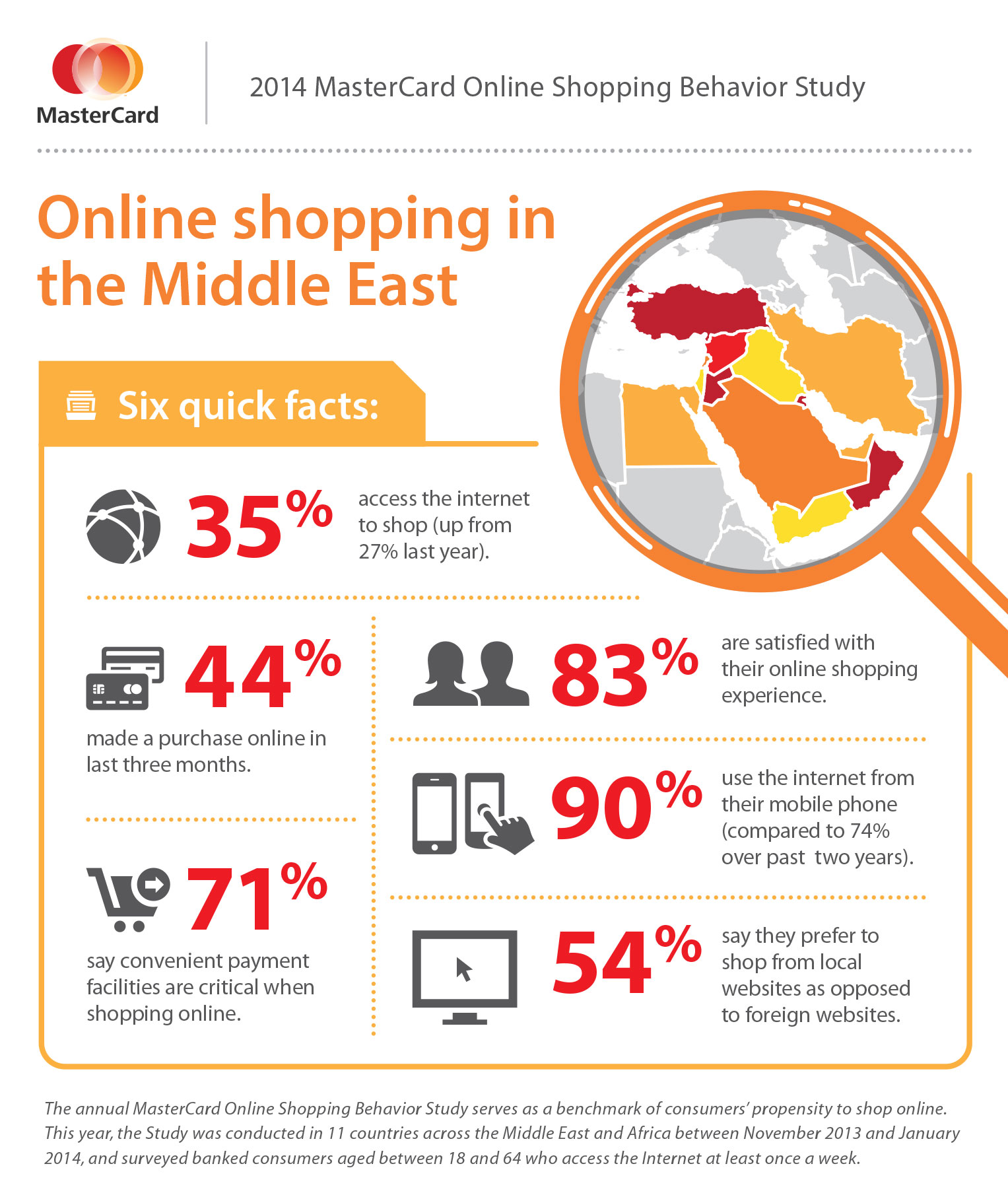 MasterCard-Infographic_Middle-East_low-res