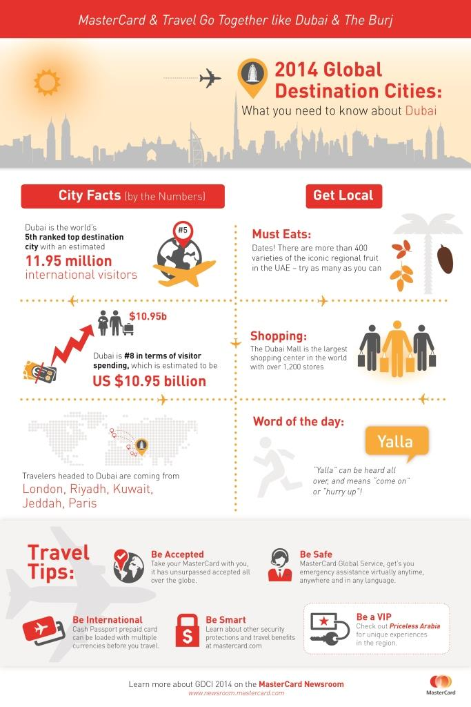 GDCI_Infographic_London