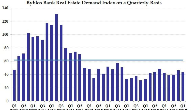 Real Estate Index Chart - Q1 2017 - English