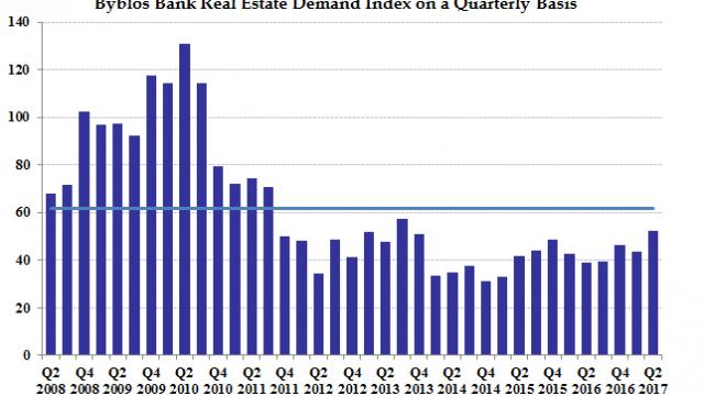 Real Estate Index Chart - Q2 2017 - English