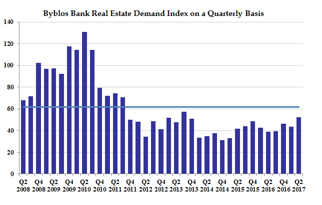 Real Estate Index Chart - Q2 2017 - English