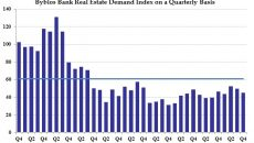 Real Estate Index Chart - Q4 2017 - English