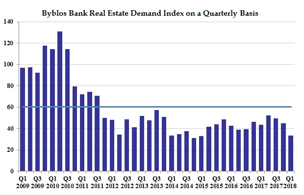 Real Estate Index Chart - Q1 2018 - English