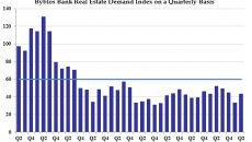 Real Estate Index Chart - Q2 2018 - English