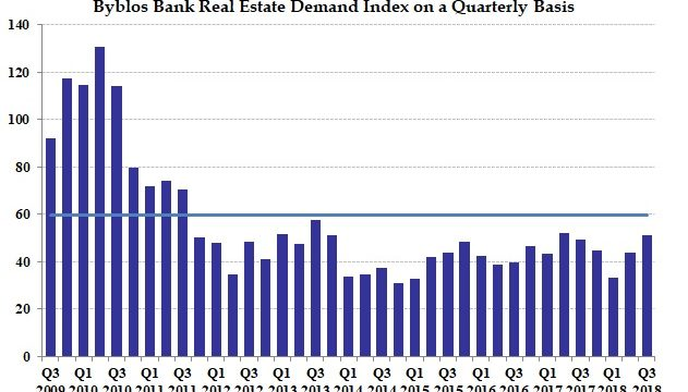 Real Estate Index Chart - Q3 2018 - English