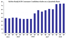 Byblos Bank/AUB Consumer Confidence Index: Government Stalemate Extends Stagnation of Consumer Confidence in Fourth Quarter of 2018